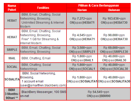 paket blackberry smartfren